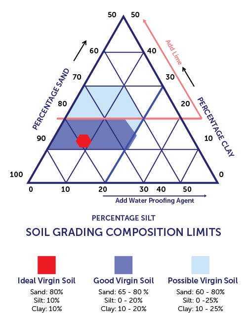 Soil Gradation For Compressed Earth Blocks Triangle