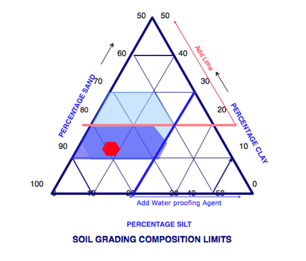 Soil triangle dwell earth for Soil triangle