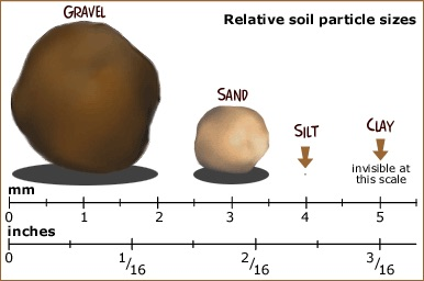 Diagram of Soil Particle sizes